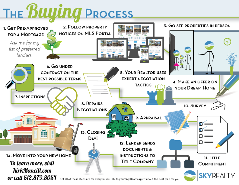 The-Buying-Process-_-Kirk-Mancill